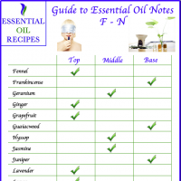 Guide to Essential Oil Notes F-N