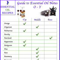 Guide to Essential Oil Notes O-Y